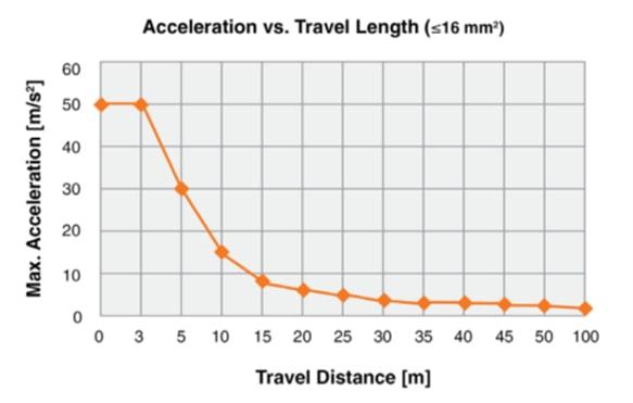 Высокое ускорение снижает максимально допустимую длину перемещения